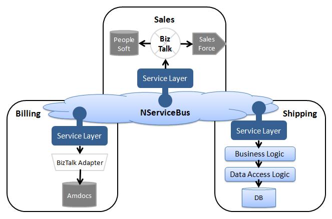 Bus versus broker architecture • NServiceBus • Particular Docs