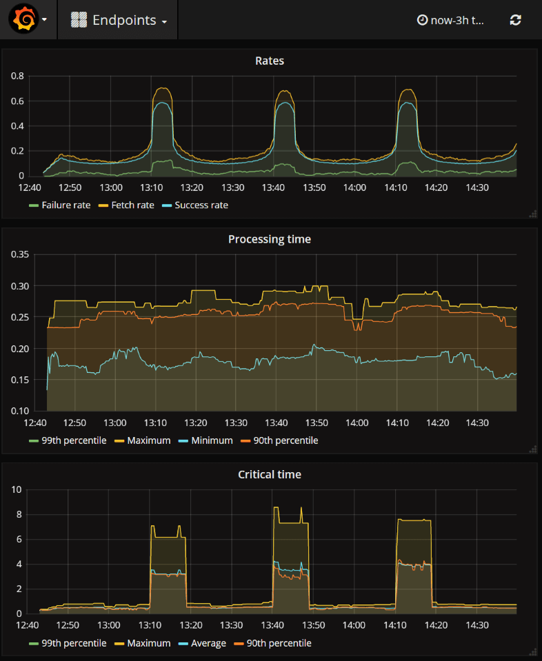 Capture and visualize metrics using Prometheus and Grafana