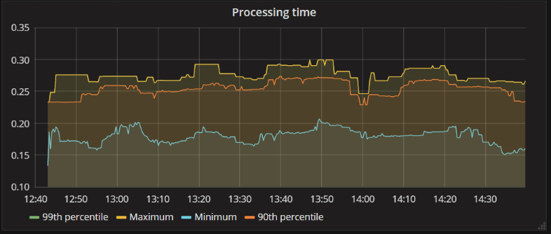 Capture and visualize metrics using Prometheus and Grafana • Metrics