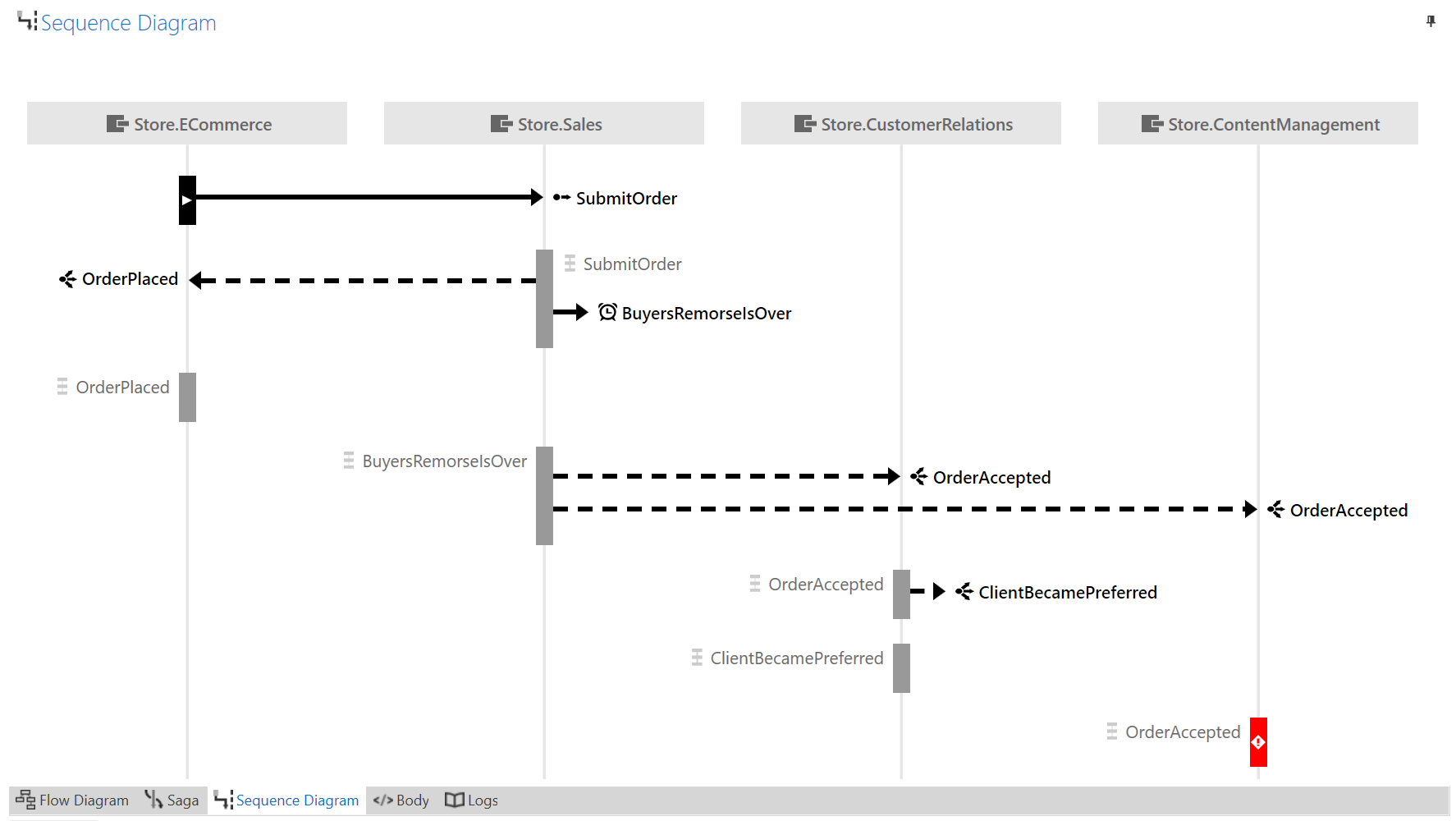 Sequence Diagram Builder Where Can Hydropower Be Found Diagram