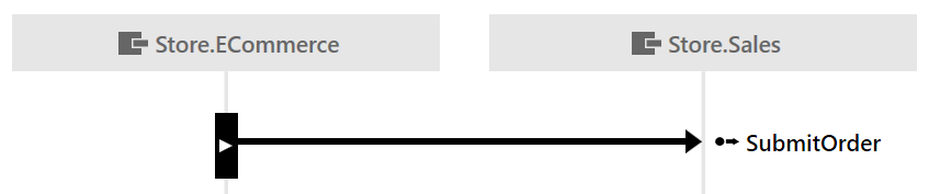 Sequence diagram serviceinsight particular docs a solid arrow is drawn from the lifeline of the sending endpoint to the lifeline of the receiving endpoint labelled with the message type ccuart Choice Image